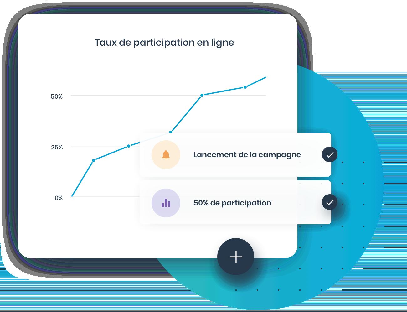 Interactivité avec l'interface de vote en ligne